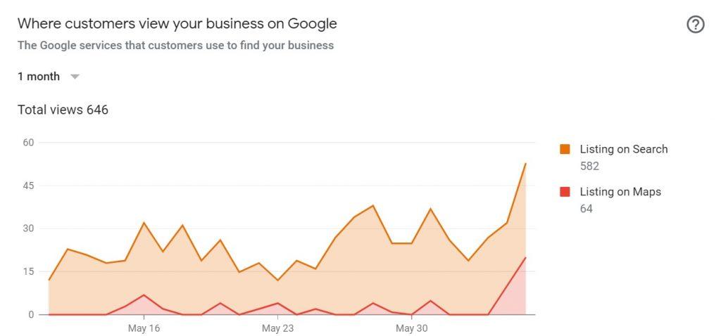 google map visitors- local map optimization service